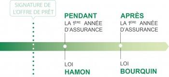 Differences loi Hamon loi Bourquin