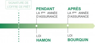 Differences loi Hamon loi Bourquin